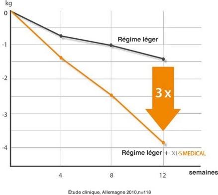 XLS medical Capteur de Graisse : 3 fois plus efficace qu'un régime léger