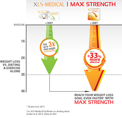 XLS Medical Extra Fort Max Strength