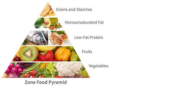 Les aliments représentés en graphique du régime The Zone