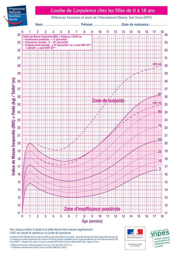 Graphique de l'IMC des filles